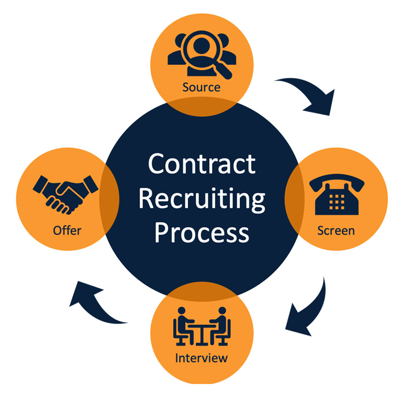 Contractrecruiting