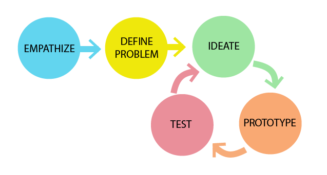 design-thinking-cycle2